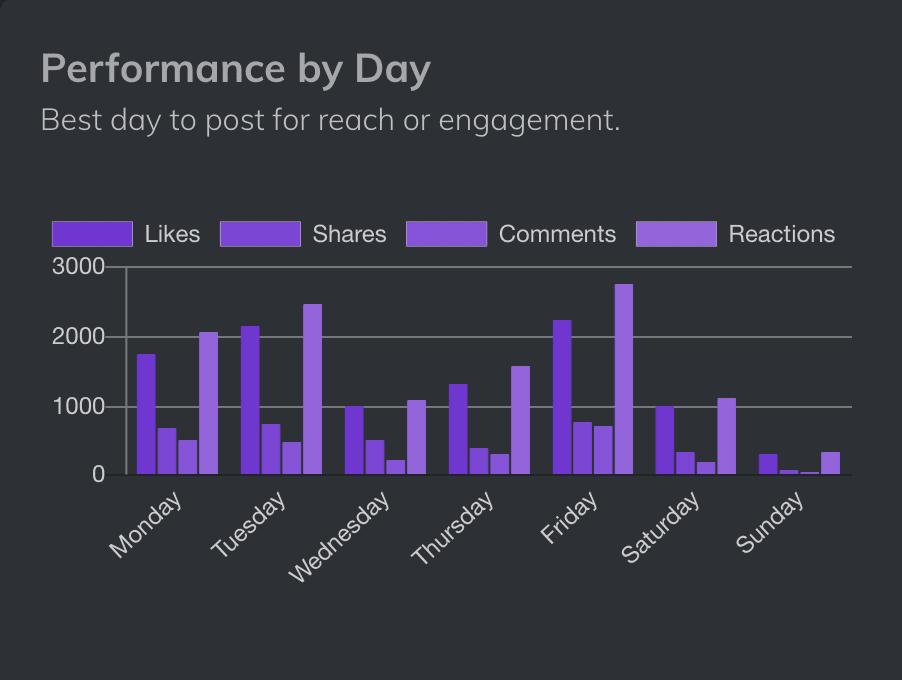 Analyser PRO. Herramientas para Social Media
