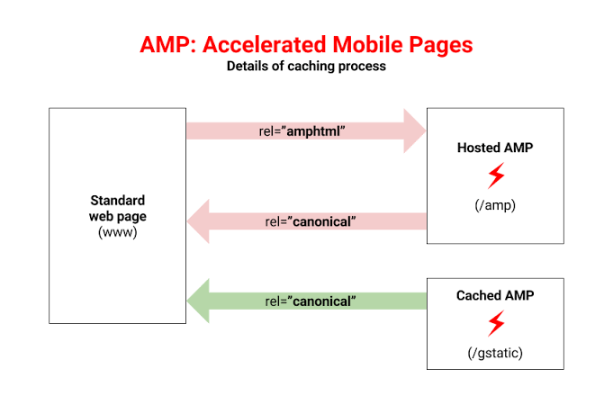 Amp como funciona